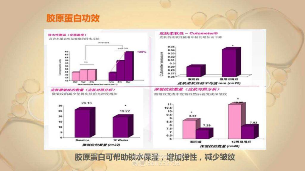 AdoreCure爱多萌疗胶原蛋白肽的功效